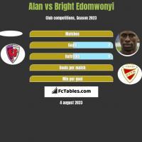 Alan vs Bright Edomwonyi h2h player stats