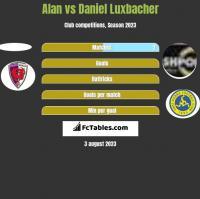 Alan vs Daniel Luxbacher h2h player stats