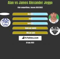 Alan vs James Alexander Jeggo h2h player stats