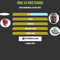 Alan vs Kofi Schulz h2h player stats