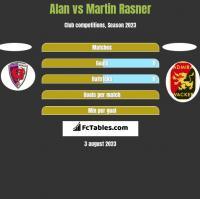 Alan vs Martin Rasner h2h player stats