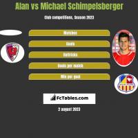 Alan vs Michael Schimpelsberger h2h player stats