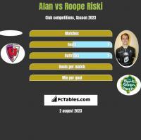 Alan vs Roope Riski h2h player stats