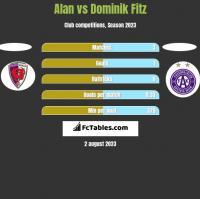 Alan vs Dominik Fitz h2h player stats