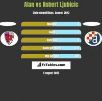 Alan vs Robert Ljubicic h2h player stats
