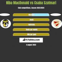 Niba MacDonald vs Csaba Szatmari h2h player stats