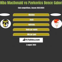 Niba MacDonald vs Pavkovics Bence Gabor h2h player stats