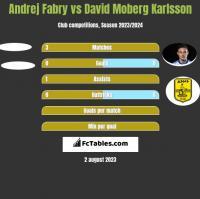 Andrej Fabry vs David Moberg Karlsson h2h player stats