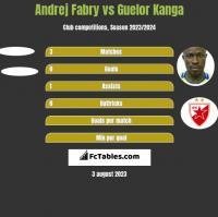 Andrej Fabry vs Guelor Kanga h2h player stats