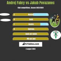 Andrej Fabry vs Jakub Povazanec h2h player stats