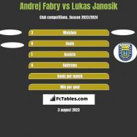 Andrej Fabry vs Lukas Janosik h2h player stats