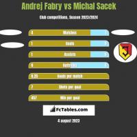 Andrej Fabry vs Michal Sacek h2h player stats
