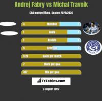 Andrej Fabry vs Michal Travnik h2h player stats