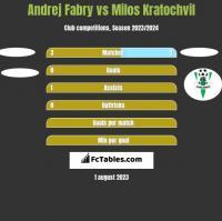 Andrej Fabry vs Milos Kratochvil h2h player stats