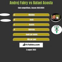 Andrej Fabry vs Rafael Acosta h2h player stats
