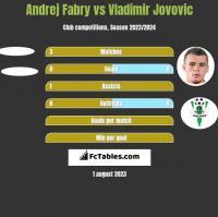Andrej Fabry vs Vladimir Jovovic h2h player stats