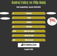 Andrej Fabry vs Filip Balaj h2h player stats