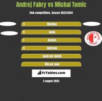 Andrej Fabry vs Michal Tomic h2h player stats