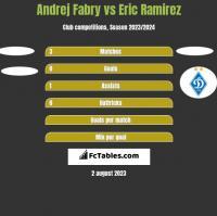 Andrej Fabry vs Eric Ramirez h2h player stats
