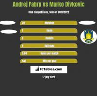 Andrej Fabry vs Marko Divkovic h2h player stats