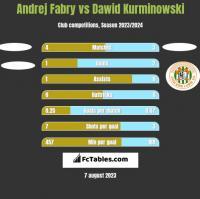 Andrej Fabry vs Dawid Kurminowski h2h player stats