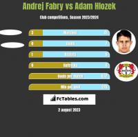 Andrej Fabry vs Adam Hlozek h2h player stats