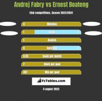 Andrej Fabry vs Ernest Boateng h2h player stats