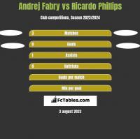 Andrej Fabry vs Ricardo Phillips h2h player stats