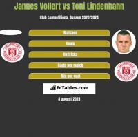 Jannes Vollert vs Toni Lindenhahn h2h player stats