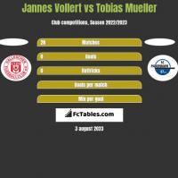 Jannes Vollert vs Tobias Mueller h2h player stats
