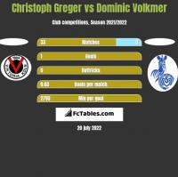 Christoph Greger vs Dominic Volkmer h2h player stats