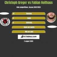Christoph Greger vs Fabian Holthaus h2h player stats