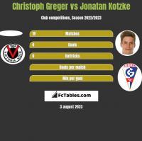 Christoph Greger vs Jonatan Kotzke h2h player stats
