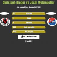 Christoph Greger vs Josef Welzmueller h2h player stats