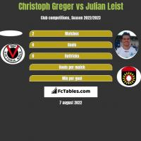 Christoph Greger vs Julian Leist h2h player stats
