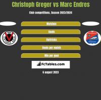 Christoph Greger vs Marc Endres h2h player stats