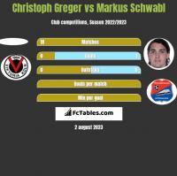 Christoph Greger vs Markus Schwabl h2h player stats