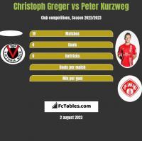 Christoph Greger vs Peter Kurzweg h2h player stats