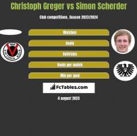 Christoph Greger vs Simon Scherder h2h player stats