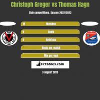 Christoph Greger vs Thomas Hagn h2h player stats