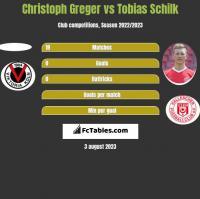 Christoph Greger vs Tobias Schilk h2h player stats