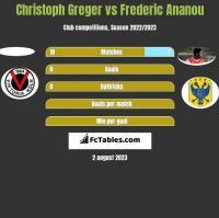 Christoph Greger vs Frederic Ananou h2h player stats