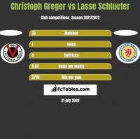 Christoph Greger vs Lasse Schlueter h2h player stats