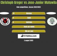 Christoph Greger vs Jose-Junior Matuwila h2h player stats