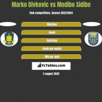 Marko Divkovic vs Modibo Sidibe h2h player stats