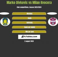 Marko Divkovic vs Milan Kvocera h2h player stats