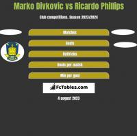 Marko Divkovic vs Ricardo Phillips h2h player stats