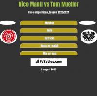 Nico Mantl vs Tom Mueller h2h player stats