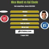 Nico Mantl vs Kai Eisele h2h player stats