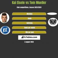Kai Eisele vs Tom Mueller h2h player stats
